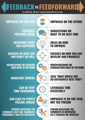 feedback-vs-feedforward