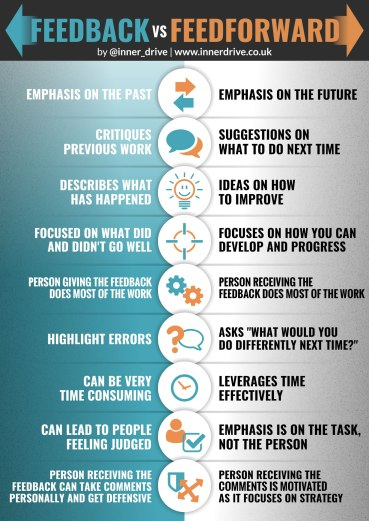 feedback-vs-feedforward